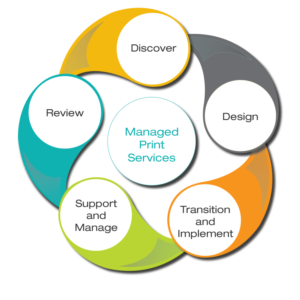 Manage Print Services